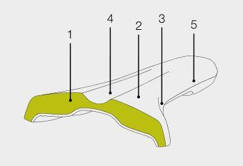 Ergon Fahrradsattel SMA3 Aufbau Skizze