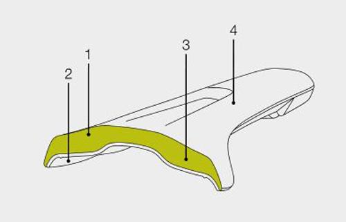 Ergon Fahrradsattel SME3 Aufbau Skizze
